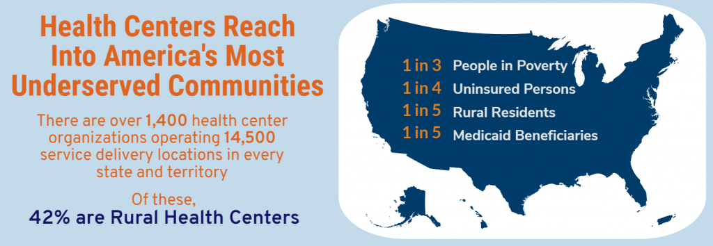 """Info graphic stating: """"Health Centers Reach Into America's Most Underserved Communities. There are over 1,400 health center organizations operating 14,500 service delivery locations in every state and territory. Of there, 42% are Rural Health Centers."""" Image of United States Map with overlying text stating: """"1 in 3 people in poverty, 1 in 4 uninsured persons, 1 in 5 rural residents, 1 in 5 Medicaid beneficiaries."""""""